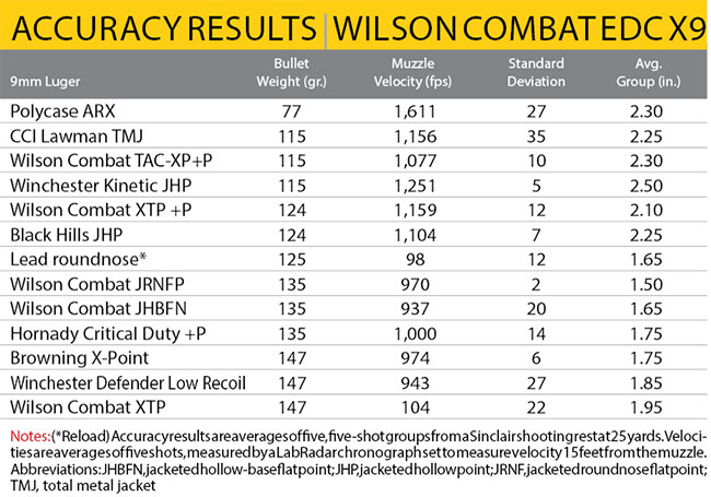 http://www.handgunsmag.com/files/2017/12/Wilson-Combat-EDC-X9-accuracy.jpg