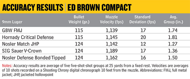Ed-Brown-Compact-Accuracy