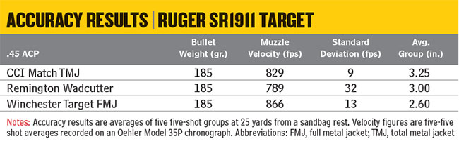 Ruger-SR1911-Target-Accuracy