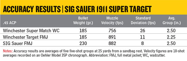 SIG-Sauer-1911-Super-Target-Accuracy