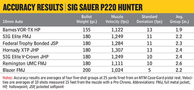 SIG-Sauer-P220-Hunter-10mm-Auto-Accuracy