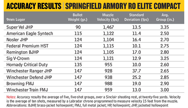 Springfield-Armory-Range-Officer-Elite-Compact-Accuracy