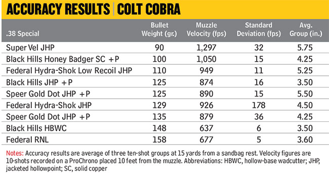 colt-cobra-accuracy