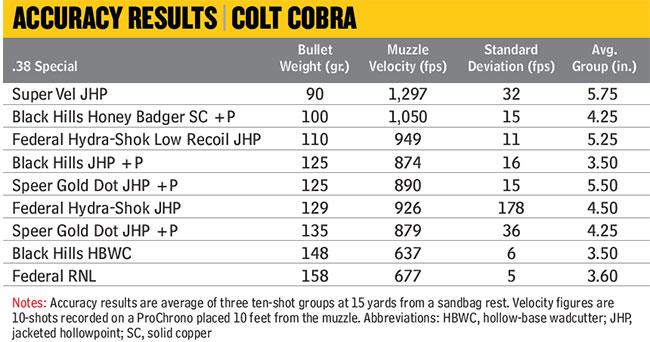 colt-cobra-accuracy