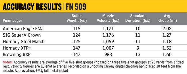 FN509-Accuracy