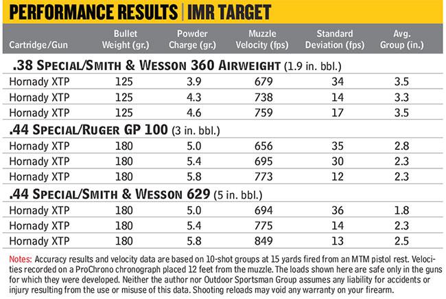 IMR-Target-Chart