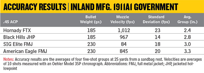 Inland-1911A1-Accuracy