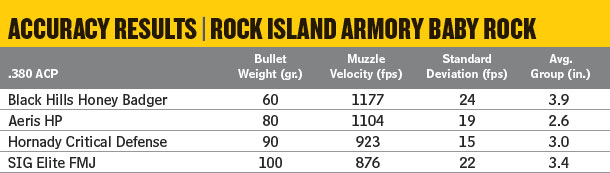 Notes: Accuracy results are the averages of four five-shot groups at 25 yards from a sandbag rest. Velocities are averages of 10 shots measured with an Oehler Model 35P placed 12 feet from the muzzle. Abbreviations: FMJ, full metal jacket; HP hollowpoint.