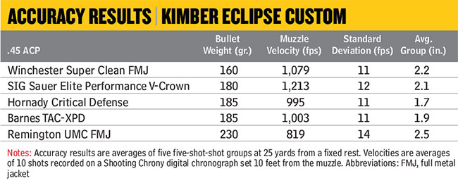 Kimber-Eclipse-Custom-Accuracy