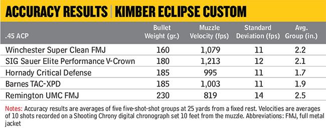 Kimber-Eclipse-Custom-Accuracy