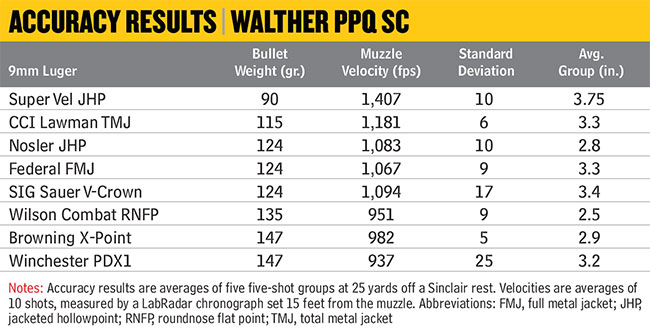 Walther-PPQ-SC-Accuracy