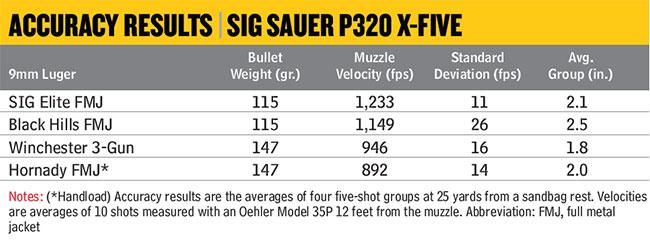 Review: SIG Sauer P320 X-Five