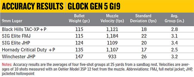 Glock-Gen-5-G19-Accuracy