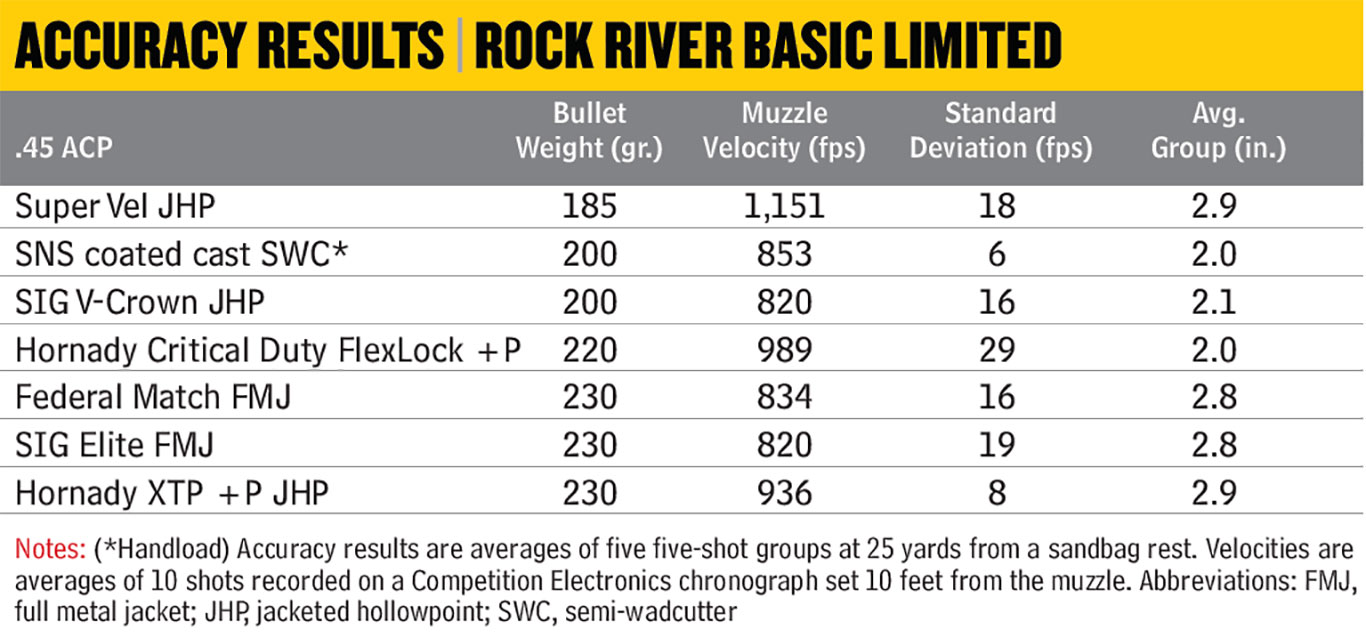 Rock-River-Arms-Basic-Limited-Accuracy