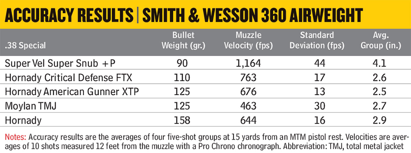 Smith-&-Wesson-Model-360-Airweight-Accuracy