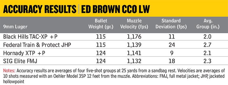 Ed-Brown-CCO-LW-Accuracy