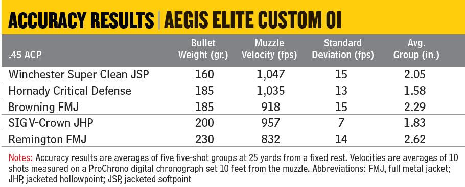 Kimber-AEGIS-Elite-Custom-OI-Accuracy