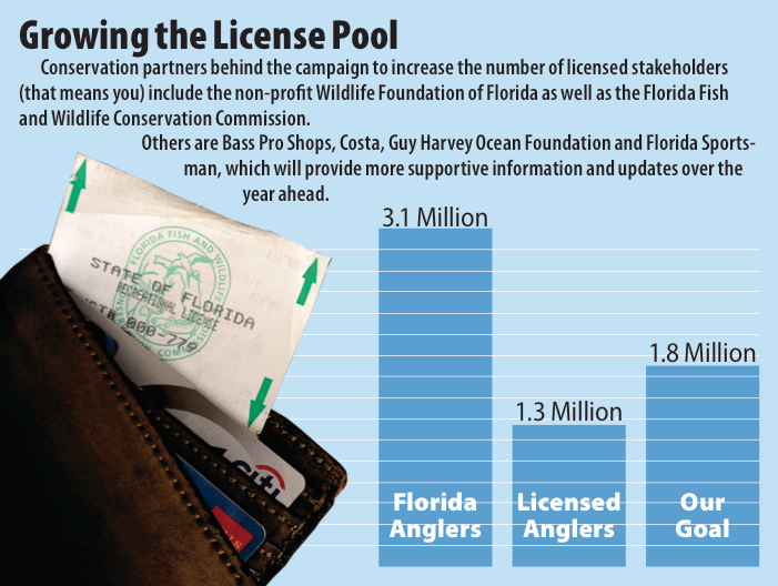 How fishing licenses help catching and much more florida for How much is a florida fishing license
