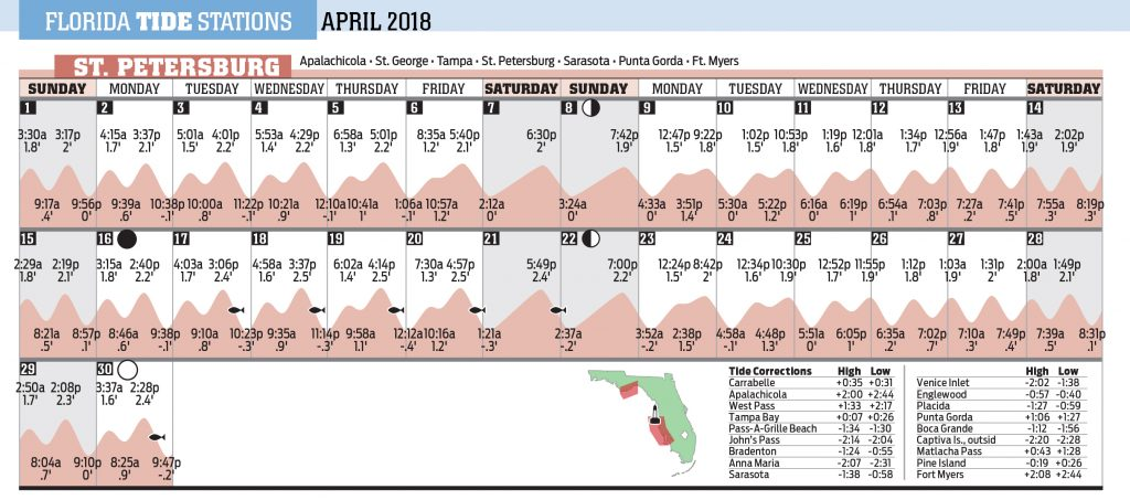 St Pete Tides Chart Ibovnathandedecker